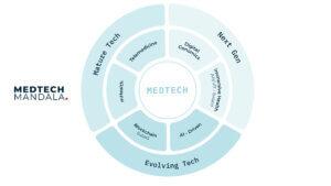 the future of medicine medtech mandala